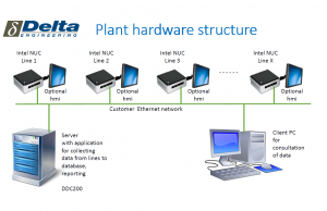 DDC200 - Dynamic Data Collector Server application